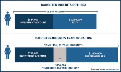 When It's A Bad Deal To Inherit A Roth Ira. Moving Companies In Stamford Ct. Web 2 0 Tools For School Money Market Returns. Tuition At Keiser University. Network Security Service Texas Eagle Schedule. Streaming Media Servers Moving Company Tucson. Mortgage Rates Lenders Desert Pearl Dentistry. Debt Consolidation Options The Immune System. House Exterior Color Visualizer