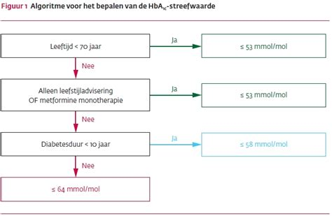Medicatie diabetes type 2 nhg