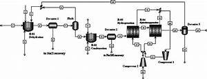 Process Flow Diagram For The Production Of Jet Fuel Range Alkanes From