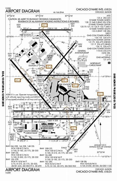 Airport Diagram Hare Ord Faa International Chicago
