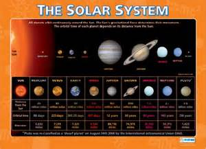 Facts About Our Solar System Planets