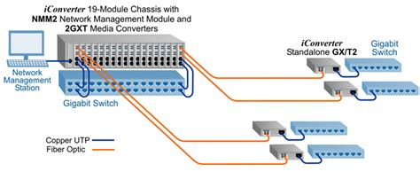 Dual Media Converter Channel Gigabit Fiber