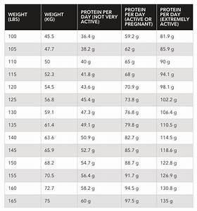 Regular Healthy Diet Chart Are You Eating Too Much Protein Vegan Bodybuilding