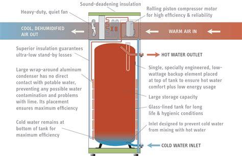 Hybrid Water Heater Diagram by Accelera 174 E Heat Water Heaters Stiebel Eltron Americas