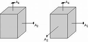 Introduction  U0026 Symmetry Operations