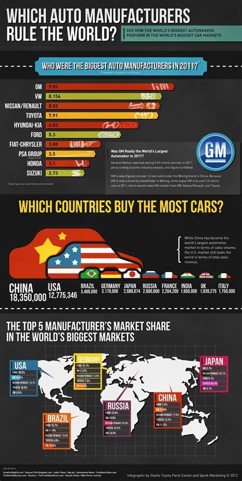 infographic  world car sales statistics