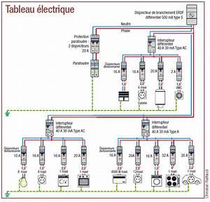raccorder disjoncteur principal a un tableau debflex 2 of With norme tableau electrique maison