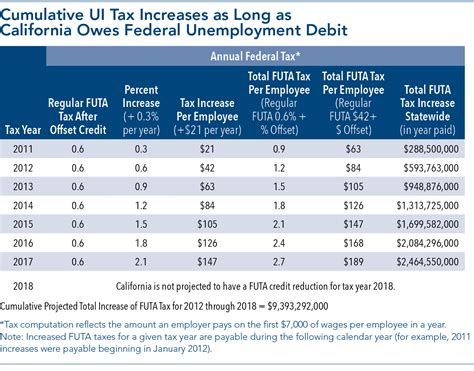 This article is part of series on the. Federal Unemployment Insurance Taxes: California Employers ...