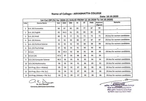 DU First Cutoff 2020 (Oct 12) - Check College & Category ...
