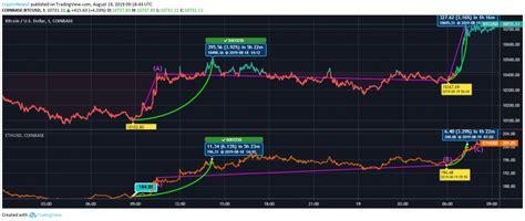 Compare the two cryptocurrencies bitcoin (btc) and ethereum (eth). Ethereum vs Bitcoin: BTC Eyes $11,000, ETH Finally Crosses $200 - TECHTELEGRAPH