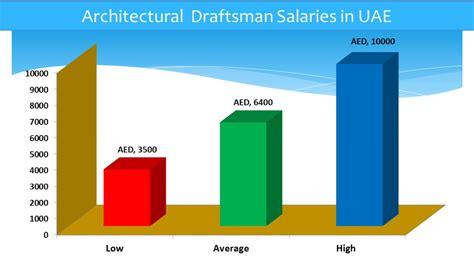 cad designer salary architectural draftsman salary in uae