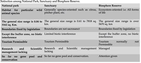 What Is The Difference Between A Biosphere Reserve, A