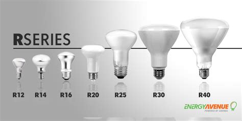 What's The Difference Between Par & R Type Led Light Bulbs