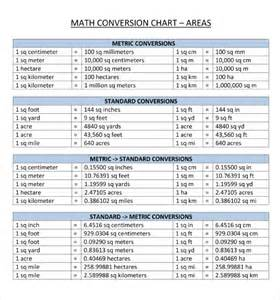 Metric System Conversion Table Chart