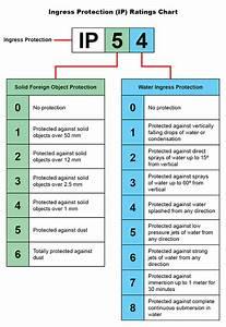 Ip Rating Definitions  U2013 Tmb