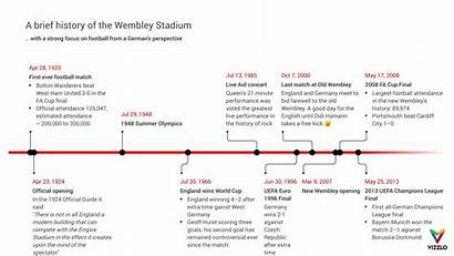 Timeline History Stadium Wembley Example Brief Vizzlo