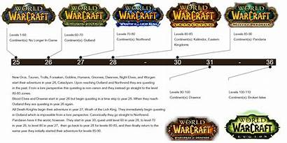 Timeline Warcraft Wow Questing Dirty Quick Play