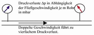 Fließgeschwindigkeit Berechnen : druck in anlagensystemen allgemein ~ Themetempest.com Abrechnung
