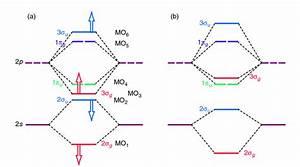 H2 Molecular Orbital Diagram