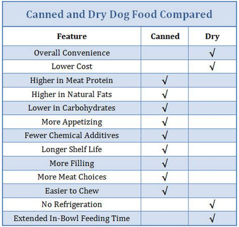 canned  dry dog food whats   choice