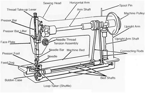 Draw And Label A Treadle Sewing Machine