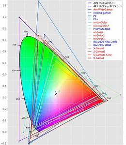 Cie 1931 Chromaticity Diagram  Y Axis Shown  With Comparison Between