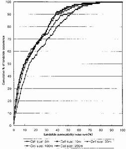 Success Rate Curve  Illustration Of Cumulative Frequency