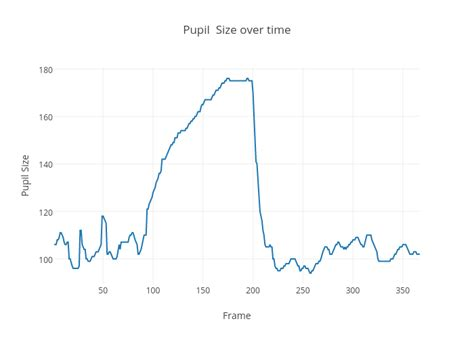 Pupil Size Over Time Scatter Chart Made By Steven807