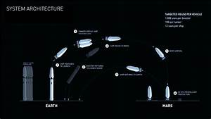 Elon Musk shows off Interplanetary Transport System ...