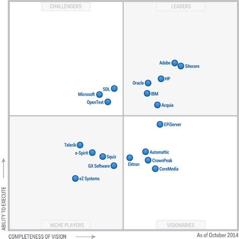 adobe sitecore top rankings in gartner 39 s magic quadrant