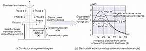 Calculation Method To Estimate Electrostatic And