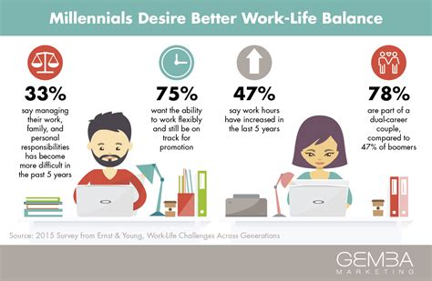 The Millennial Shift Worklife Balance Vs Worklife. Preschool Brochure Samples. Still In College Resume Template. Dollar Rental Car Receipt. Writing A Scientific Essay Template. Nursing Behavioral Interview Questions Template. Comment Card Template Free 837479. Sample Firefighter Cover Letter Template. School Counselor Interview Questions And Answers Template
