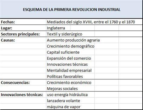 Barco De Vapor Causas Y Consecuencias by Causas Y Consecuencias De La Primera Revoluci 243 N Industrial
