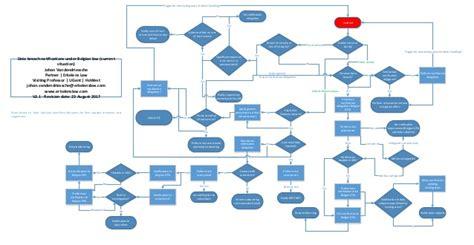 Data Breach Notification Flow Chart (belgian Law What Are Flowchart In Computer Science Infographics Design Switch Case Java Js Cli Flow Chart Open Office Jurnal Sistem Control Flowchart.js Vscode