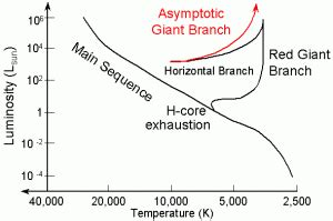 Hr Diagram In Celsiu by Mass Loss In Dying Astrobites