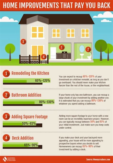 4 Home Improvement Projects That Will Pay You Back