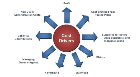 insurance for drivers prices robbins regency employee benefits cost drivers