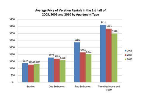 2010 1st Half New York Vacation Rental Market Report Prices