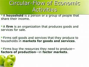 Wiring Diagram  6 The Circular Flow Diagram Of Economic