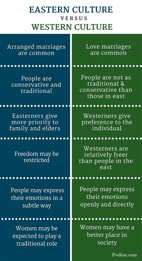 difference  eastern  western culture