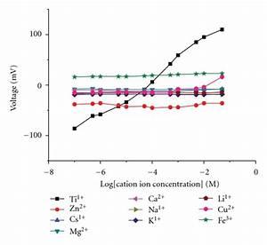The Behaviour Of Thallium Ion Sensor In The Presence 1