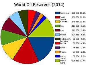 File World Oil Reserves By Country