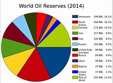 FileWorld Oil Reserves by Countrypie chartsvg