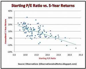 Observations The Impact Of Starting P E Ratio On 5 Year