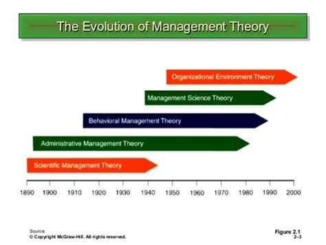 garrett larson history  management timeline bus