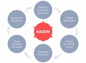 What Is Kaizen And How To Conduct A Kaizen Event