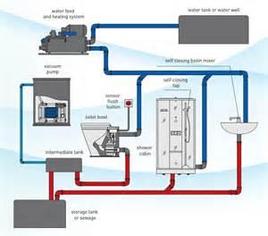 Toilet Pumps Basement by Well Pump System Schematic Hvac System Schematic Elsavadorla