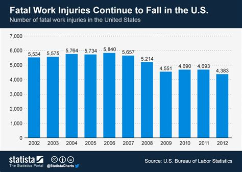 chart fatal work injuries continue  fall    statista