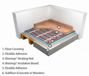 Underfloor Heating  Warmup Electric Underfloor Heating Stickymat 200w