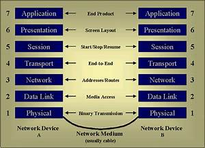 Explain Osi Reference Model With Diagram